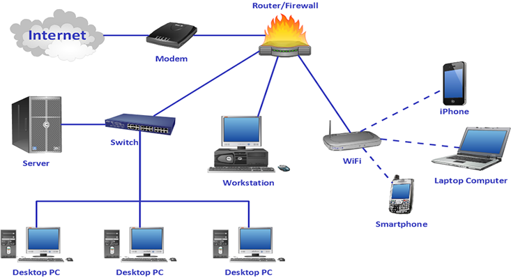 computer networking solutions in portharcourt nigeria